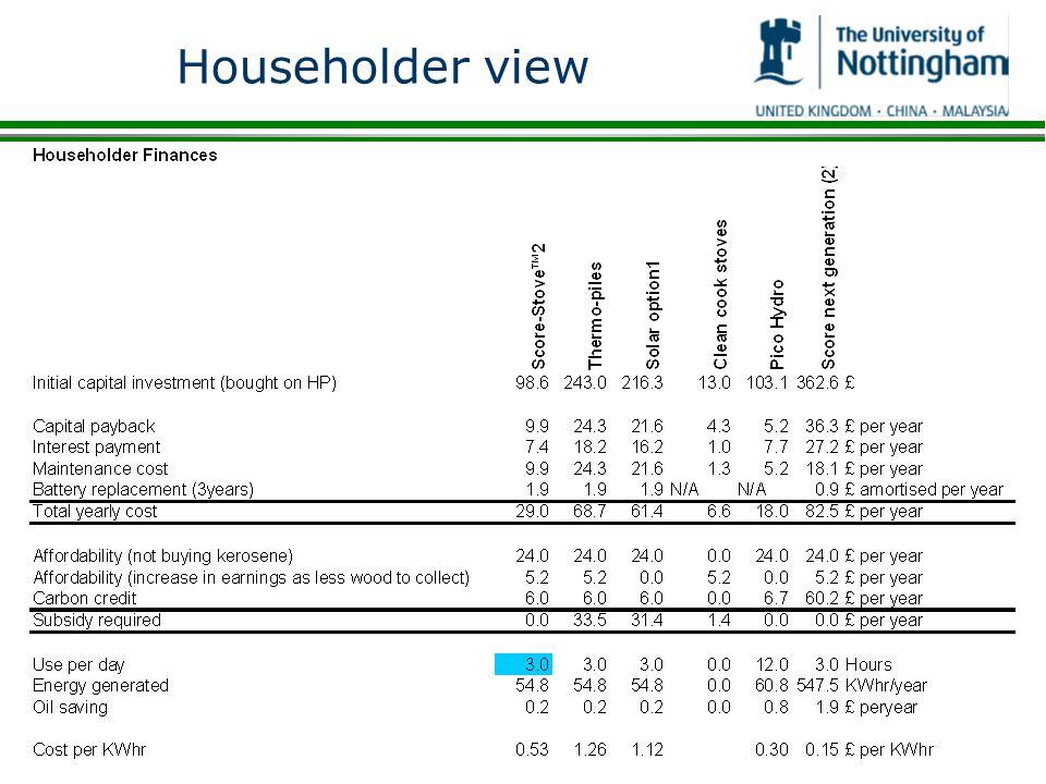 Householder view