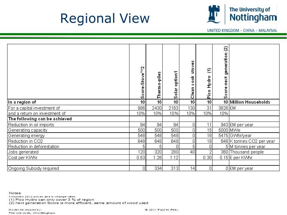 Regional View