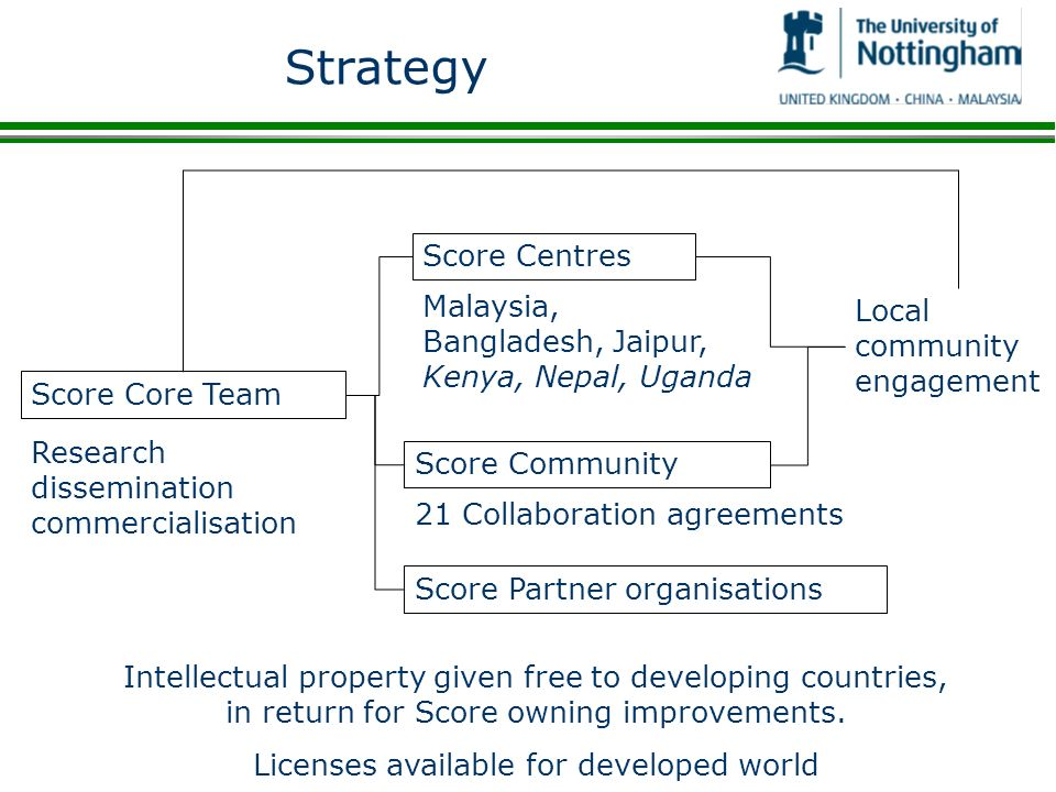 Strategy Score Core Team Score Centres Score Community Score Partner organisations Intellectual property given free to developing countries, in return