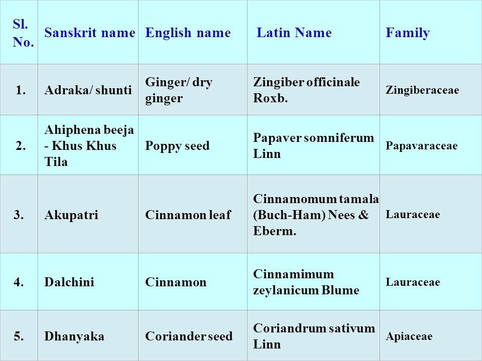 Sl. No. Sanskrit nameEnglish name Latin NameFamily 1.Adraka/ shunti Ginger/ dry ginger Zingiber officinale Roxb. Zingiberaceae 2. Ahiphena beeja - Khu