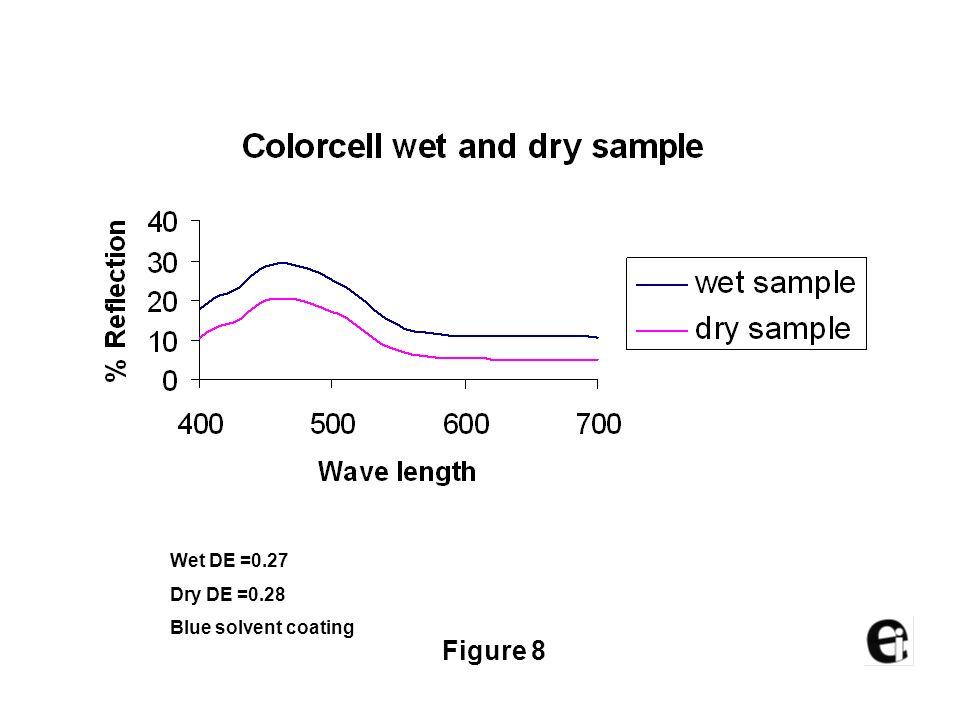 Wet DE =0.24 Dry DE =0.22 Yellow solvent coating Figure 7