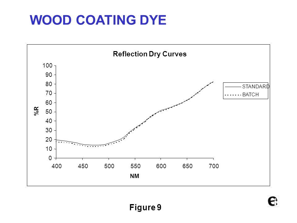 Wet DE =0.27 Dry DE =0.28 Blue solvent coating Figure 8