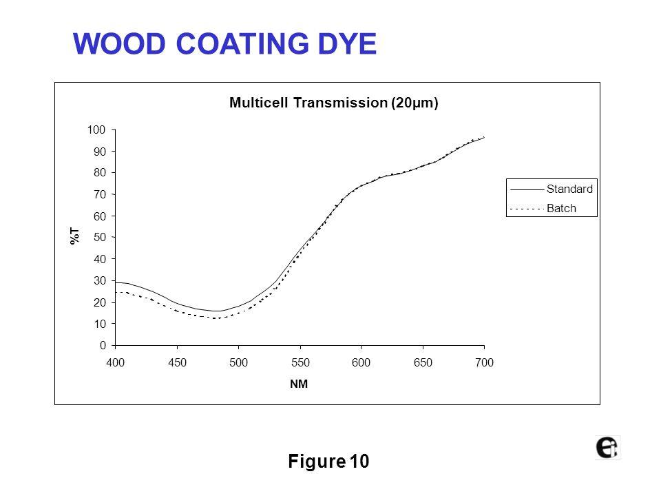 Figure 9 Reflection Dry Curves 0 10 20 30 40 50 60 70 80 90 100 400450500550600650700 NM %R STANDARD BATCH WOOD COATING DYE