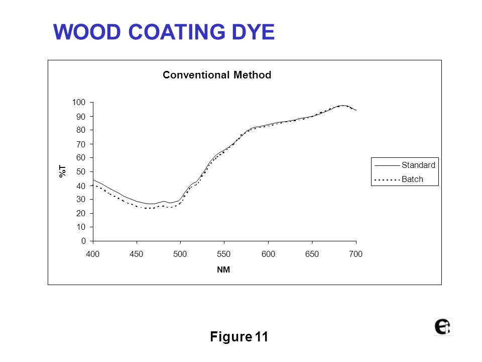Figure 10 Multicell Transmission (20µm) 0 10 20 30 40 50 60 70 80 90 100 400450500550600650700 NM %T Standard Batch WOOD COATING DYE