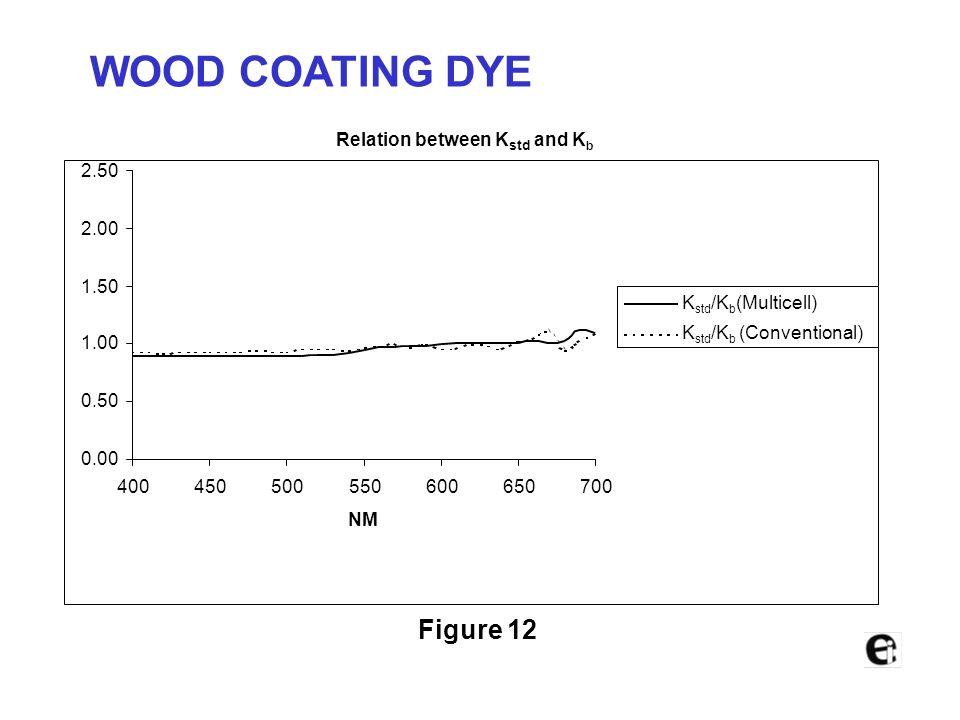 Conventional Method 0 10 20 30 40 50 60 70 80 90 100 400450500550600650700 NM %T Standard Batch Figure 11 WOOD COATING DYE