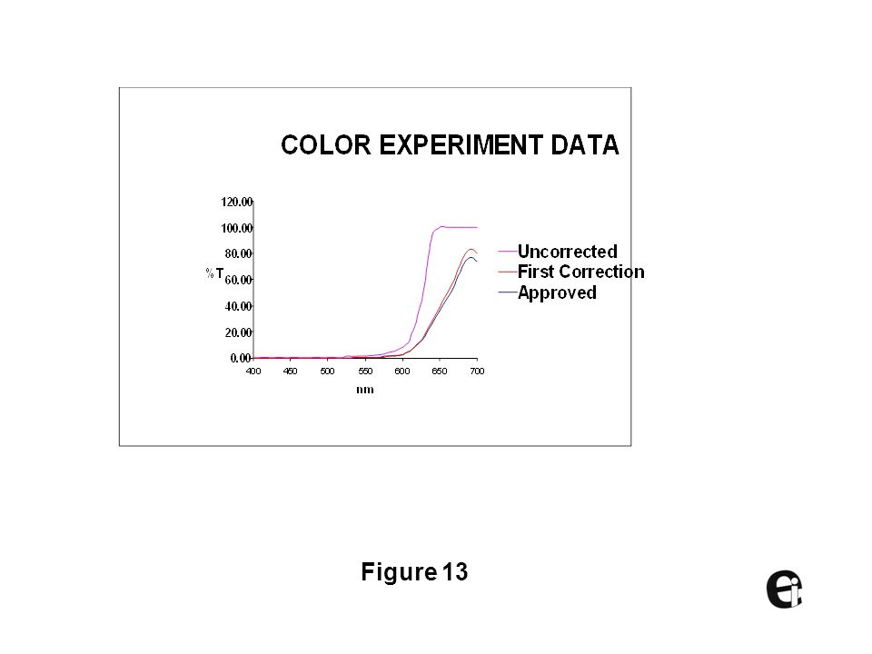 Table 2 COLORANT EXPERIMENT ITERATION USING MULTICELL