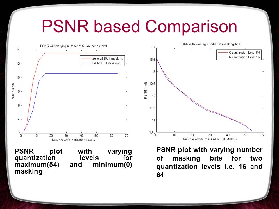 PSNR based Comparison PSNR plot with varying quantization levels for maximum(54) and minimum(0) masking PSNR plot with varying number of masking bits