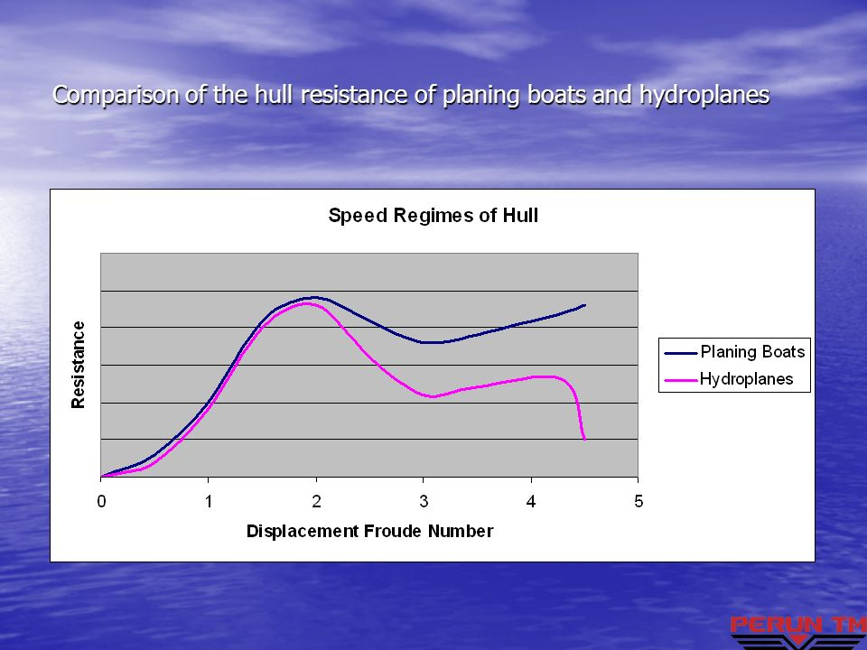 Comparison of the hull resistance of planing boats and hydroplanes