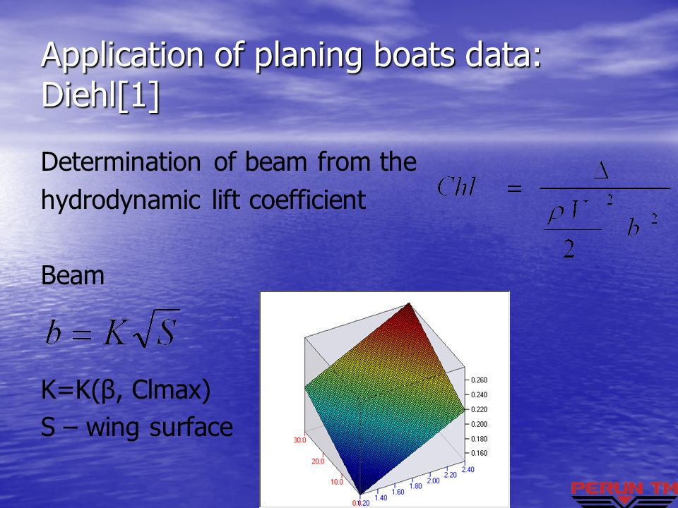Application of planing boats data: Diehl[1] Determination of beam from the hydrodynamic lift coefficient Beam K=K(β, Clmax) S – wing surface
