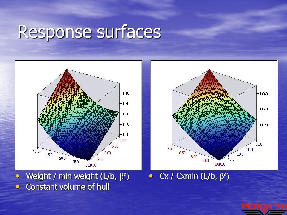 Response surfaces Weight / min weight (L/b, βº) Weight / min weight (L/b, βº) Constant volume of hull Constant volume of hull Cx / Cxmin (L/b, βº) Cx