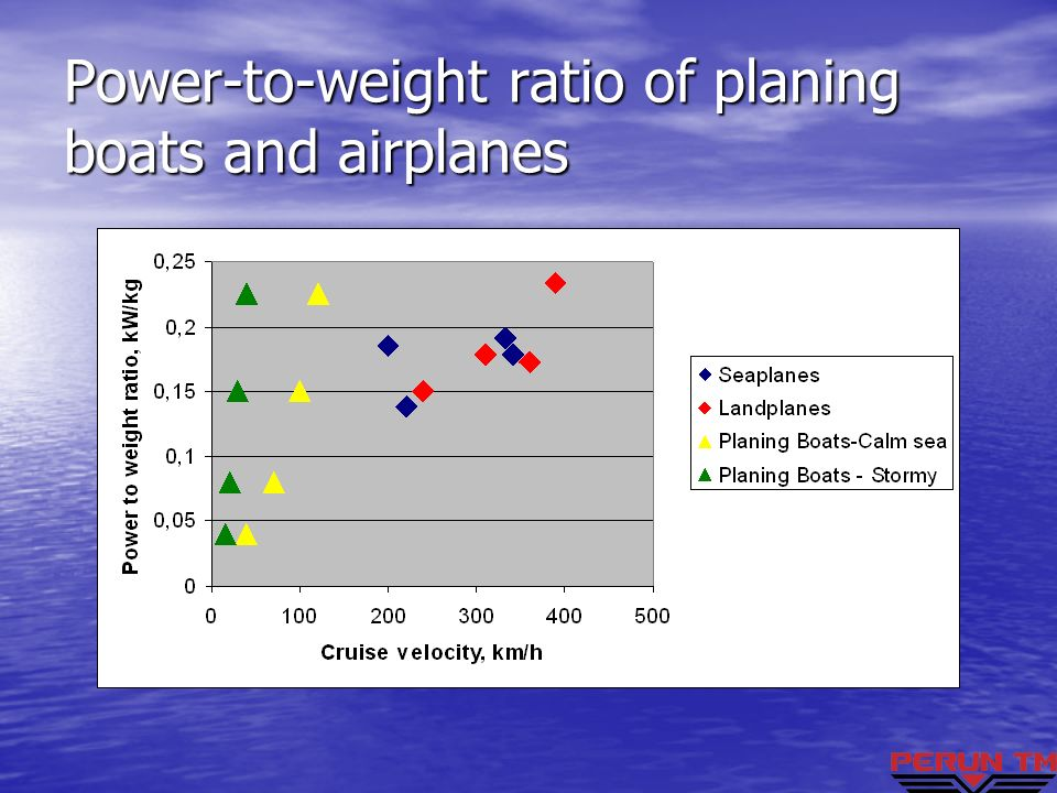 Power-to-weight ratio of planing boats and airplanes
