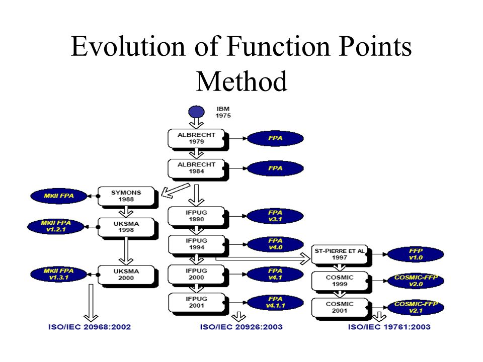 Evolution of Function Points Method