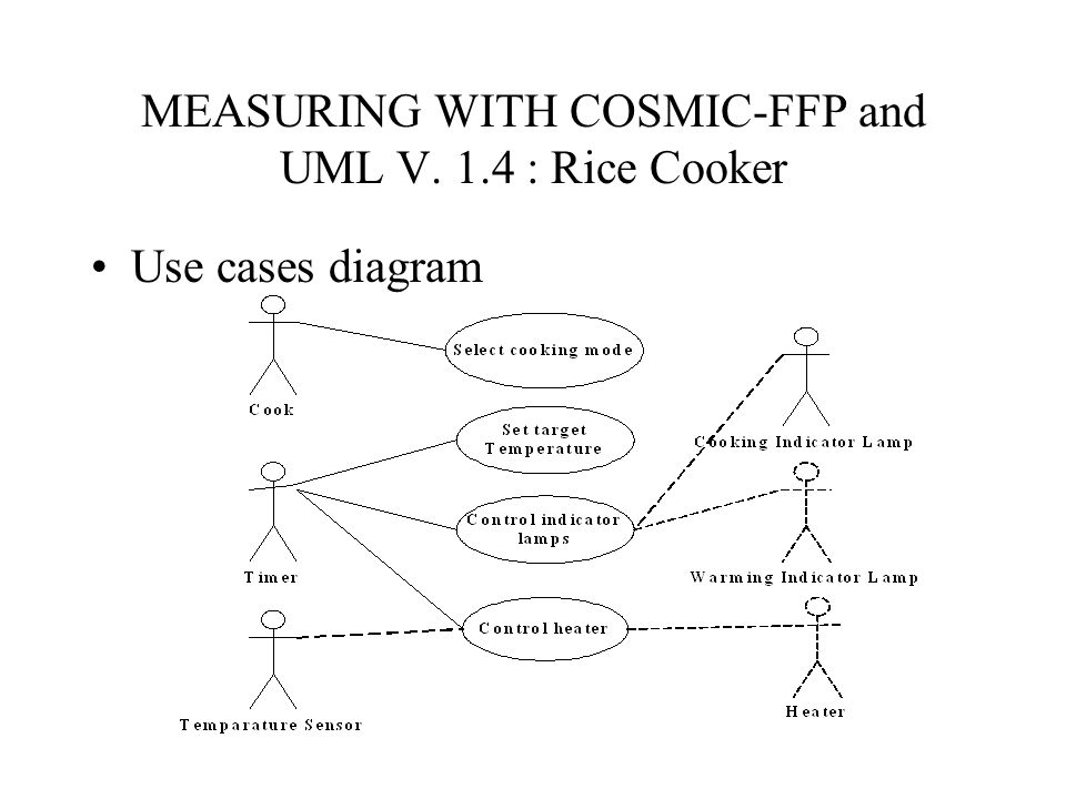 MEASURING WITH COSMIC-FFP and UML V. 1.4 : Rice Cooker Use cases diagram