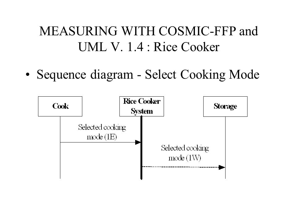 MEASURING WITH COSMIC-FFP and UML V. 1.4 : Rice Cooker Sequence diagram - Select Cooking Mode