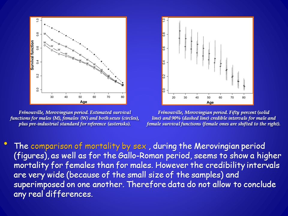 The comparison of mortality by sex, during the Merovingian period (figures), as well as for the Gallo-Roman period, seems to show a higher mortality for females than for males.