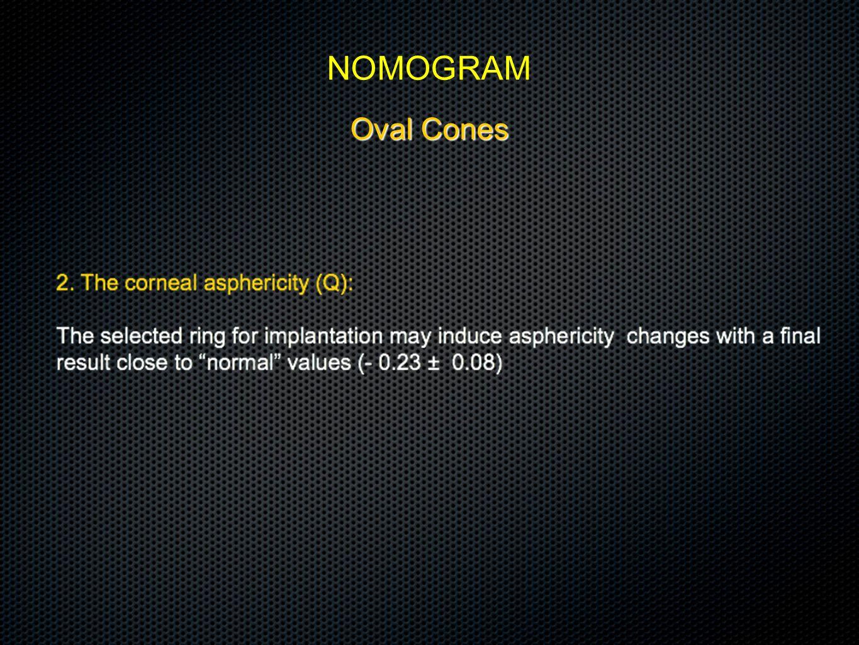 Oval Cones NOMOGRAM