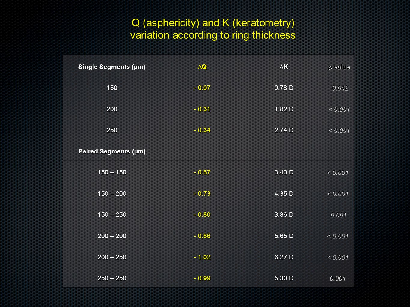 Q (asphericity) and K (keratometry) variation according to ring thickness Single Segments (µm) QK p value 150 - 0.07 0.78 D 0.042 0.042 200 - 0.31 1.8