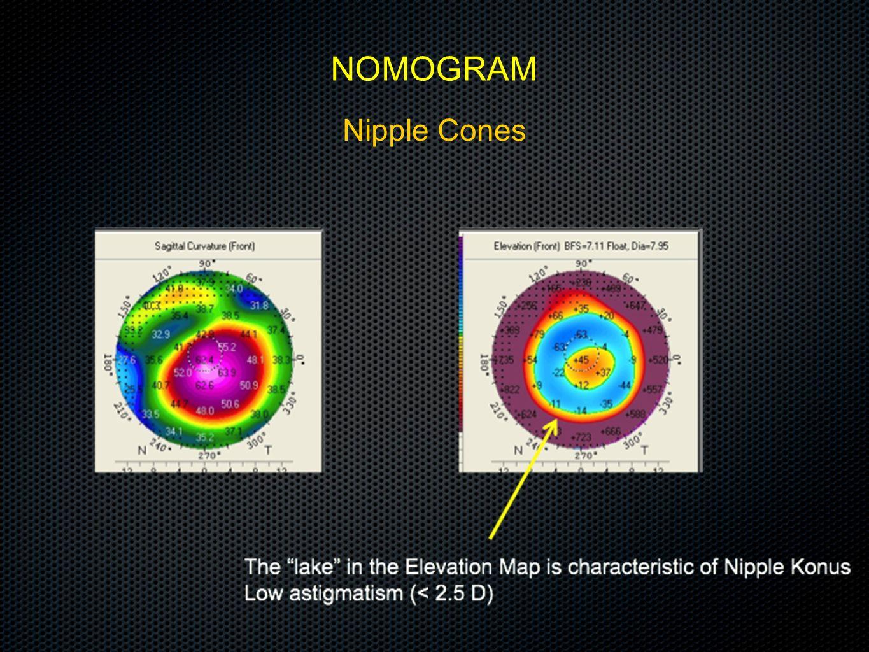 Nipple Cones NOMOGRAM