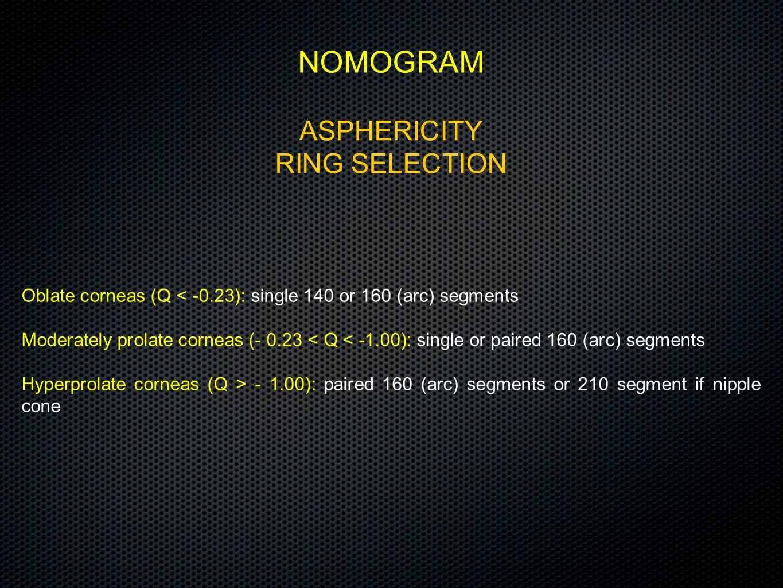 ASPHERICITY RING SELECTION NOMOGRAM Oblate corneas (Q < -0.23): single 140 or 160 (arc) segments Moderately prolate corneas (- 0.23 < Q < -1.00): sing