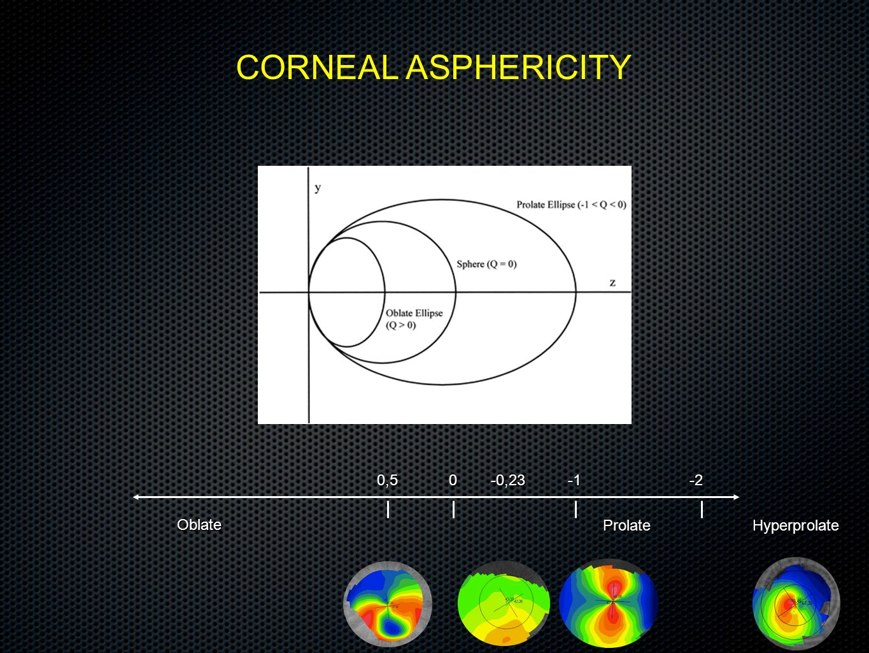 CORNEAL ASPHERICITY Oblate HyperprolateProlate 0-20,5-0,23