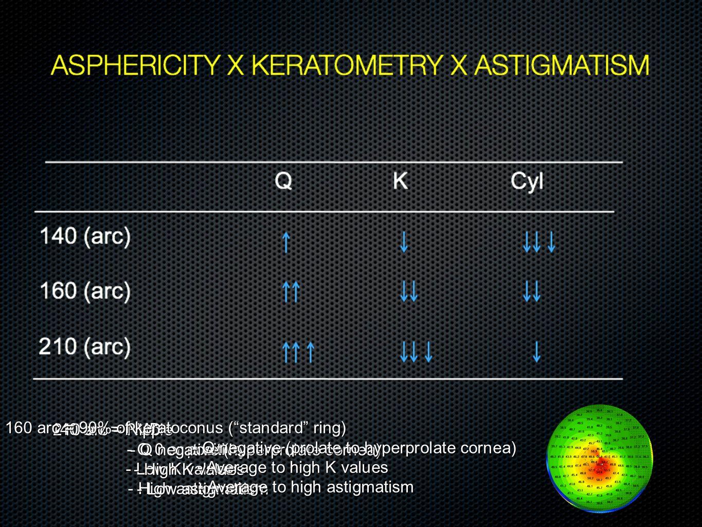 140 arc = PMD - Q 0 or positive - Q 0 or positive - Low K values - High astigmatism - High astigmatism 210 arc = Nipple - Q negative (hyperprolate cor