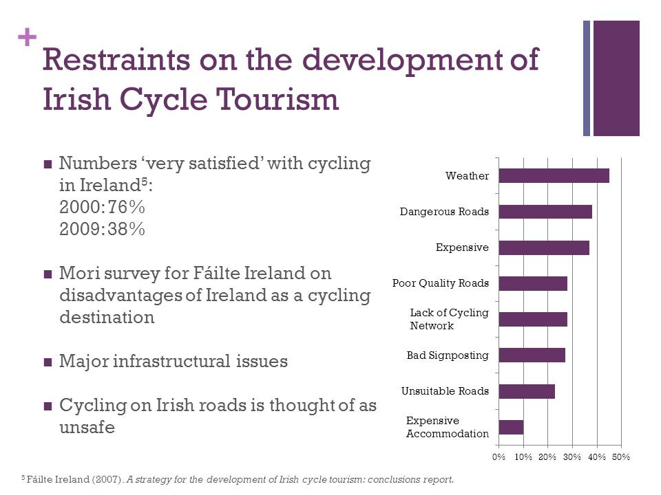 + Restraints on the development of Irish Cycle Tourism Numbers very satisfied with cycling in Ireland 5 : 2000: 76% 2009: 38% Mori survey for Fáilte Ireland on disadvantages of Ireland as a cycling destination Major infrastructural issues Cycling on Irish roads is thought of as unsafe 5 Fáilte Ireland (2007).