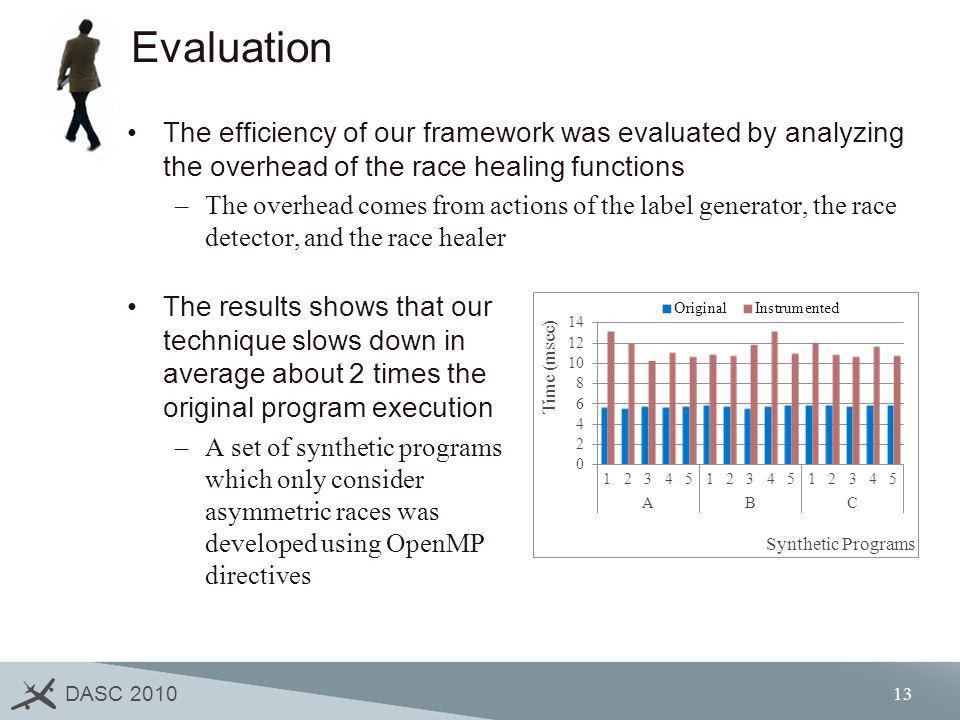 DASC 2010 13 Evaluation The efficiency of our framework was evaluated by analyzing the overhead of the race healing functions –The overhead comes from