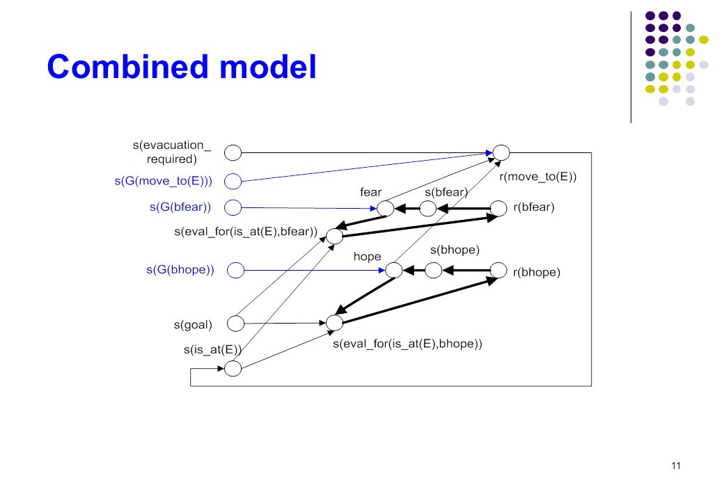 11 Combined model