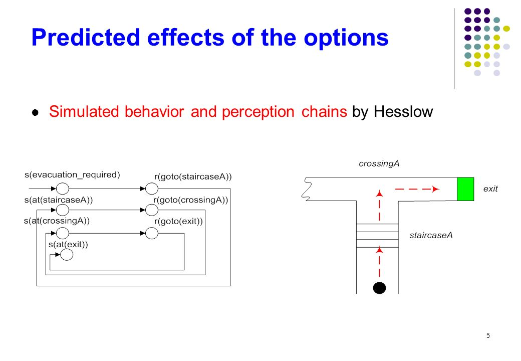 5 Predicted effects of the options Simulated behavior and perception chains by Hesslow
