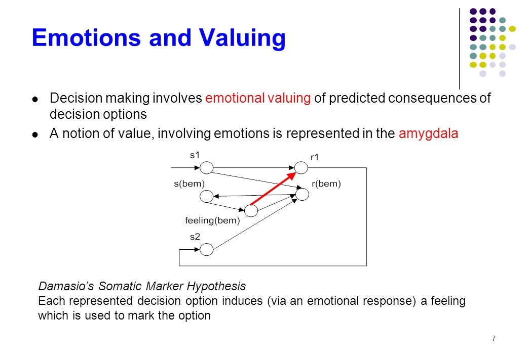 7 Emotions and Valuing Decision making involves emotional valuing of predicted consequences of decision options A notion of value, involving emotions is represented in the amygdala Damasios Somatic Marker Hypothesis Each represented decision option induces (via an emotional response) a feeling which is used to mark the option