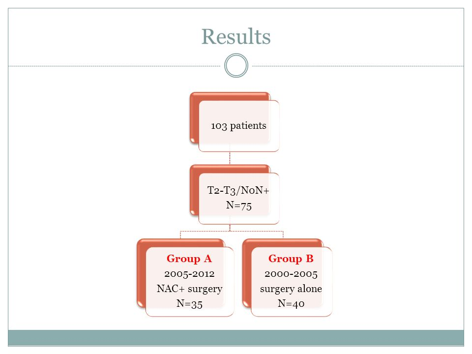 Results 103 patients T2-T3/N0N+ N=75 Group A 2005-2012 NAC+ surgery N=35 Group B 2000-2005 surgery alone N=40