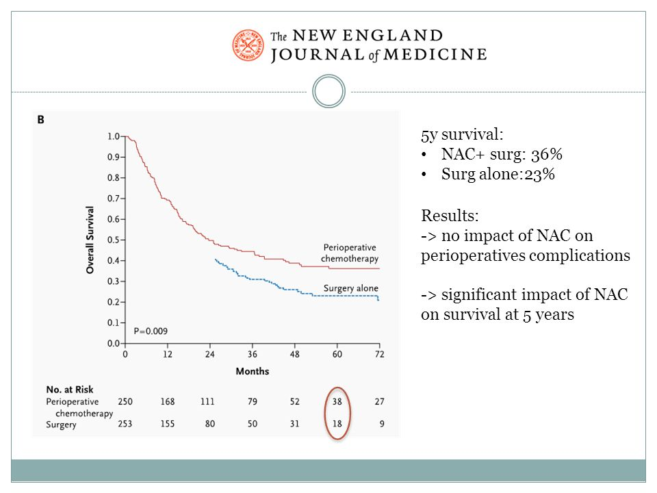 MAGIC 5y survival: NAC+ surg: 36% Surg alone:23% Results: -> no impact of NAC on perioperatives complications -> significant impact of NAC on survival