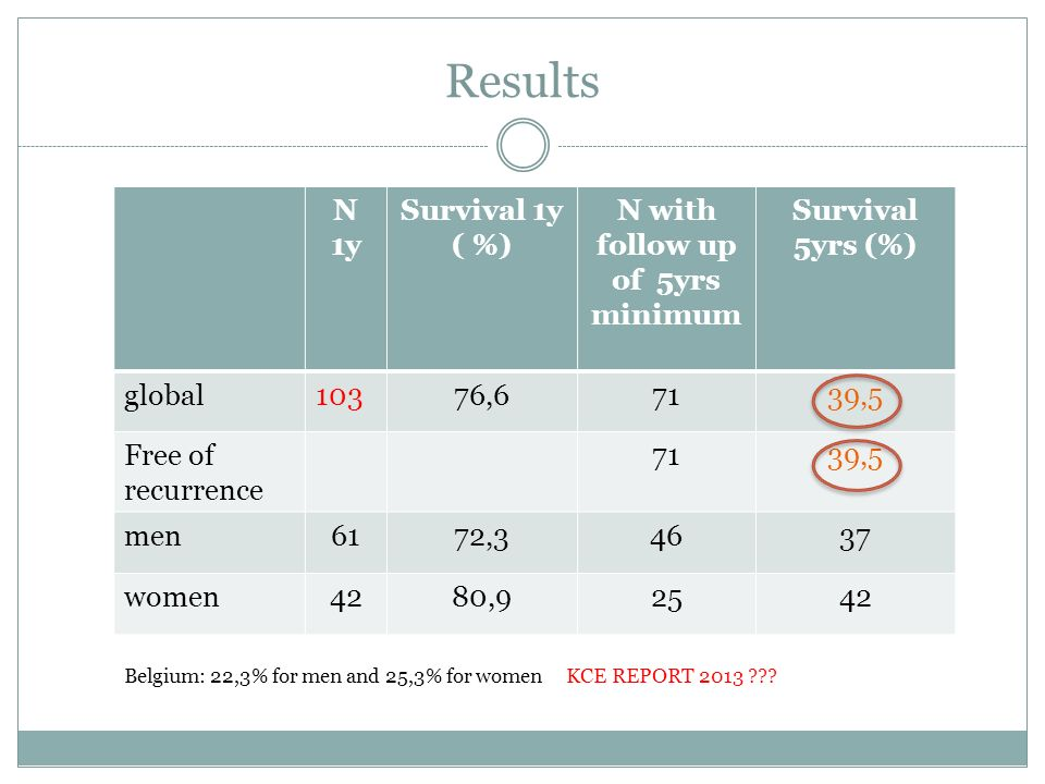 N 1y Survival 1y ( %) N with follow up of 5yrs minimum Survival 5yrs (%) global10376,67139,5 Free of recurrence 7139,5 men6172,34637 women4280,92542 R