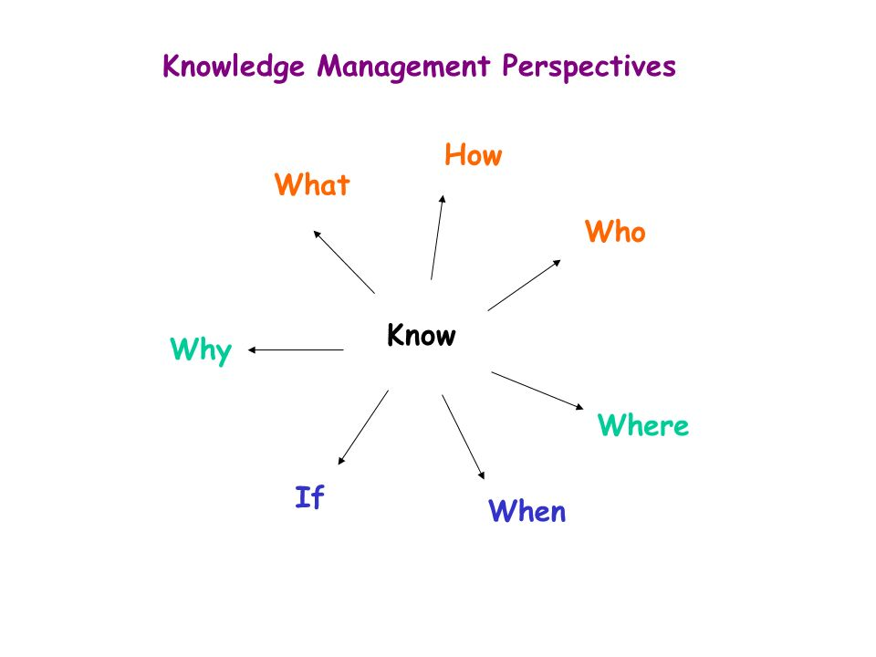 Know Where Who Why What If When How Knowledge Management Perspectives