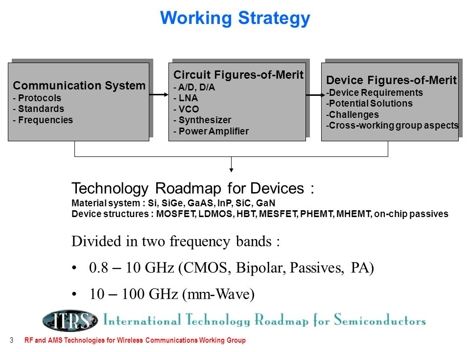 RF and AMS Technologies for Wireless Communications Working Group 3 Working Strategy Divided in two frequency bands : 0.8 – 10 GHz (CMOS, Bipolar, Passives, PA) 10 – 100 GHz (mm-Wave) Communication System - Protocols - Standards - Frequencies Communication System - Protocols - Standards - Frequencies Circuit Figures-of-Merit - A/D, D/A - LNA - VCO - Synthesizer - Power Amplifier Circuit Figures-of-Merit - A/D, D/A - LNA - VCO - Synthesizer - Power Amplifier Device Figures-of-Merit -Device Requirements -Potential Solutions -Challenges -Cross-working group aspects Device Figures-of-Merit -Device Requirements -Potential Solutions -Challenges -Cross-working group aspects Technology Roadmap for Devices : Material system : Si, SiGe, GaAS, InP, SiC, GaN Device structures : MOSFET, LDMOS, HBT, MESFET, PHEMT, MHEMT, on-chip passives