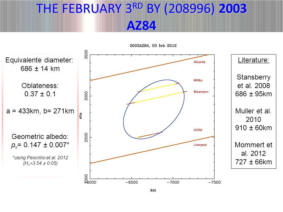 Equivalente diameter: 686 ± 14 km Oblateness: 0.37 ± 0.1 a = 433km, b= 271km Geometric albedo: p v = 0.147 ± 0.007* *using Peixinho et al.