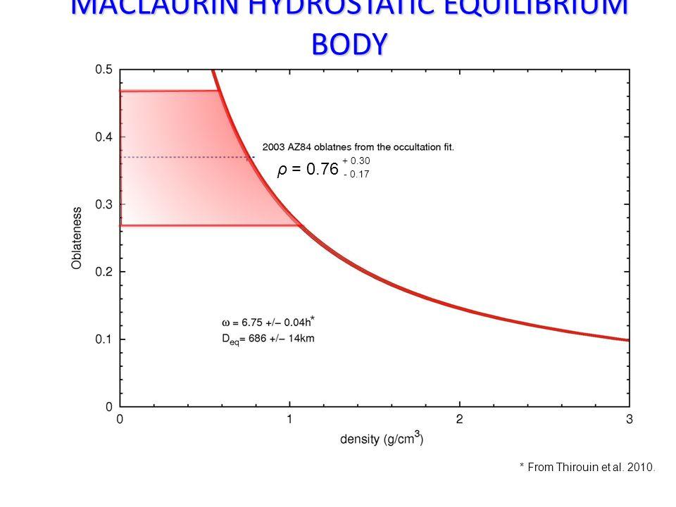 ρ = 0.76 - 0.17 + 0.30 * * From Thirouin et al. 2010. MACLAURIN HYDROSTATIC EQUILIBRIUM BODY
