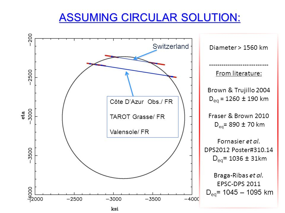 Diameter > 1560 km ---------------------------- From literature: Brown & Trujillo 2004 D eq = 1260 ± 190 km Fraser & Brown 2010 D eq = 890 ± 70 km Fornasier et al.