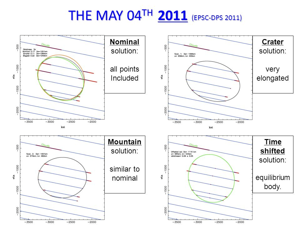 THE 2012 CHORDS ARE CONSISTENT WITH THE 2011 SOLUTIONS Nominal solution: all points Included Crater solution: very elongated Mountain solution: similar to nominal Time shifted solution: equilibrium body.