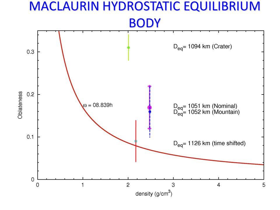 MACLAURIN HYDROSTATIC EQUILIBRIUM BODY
