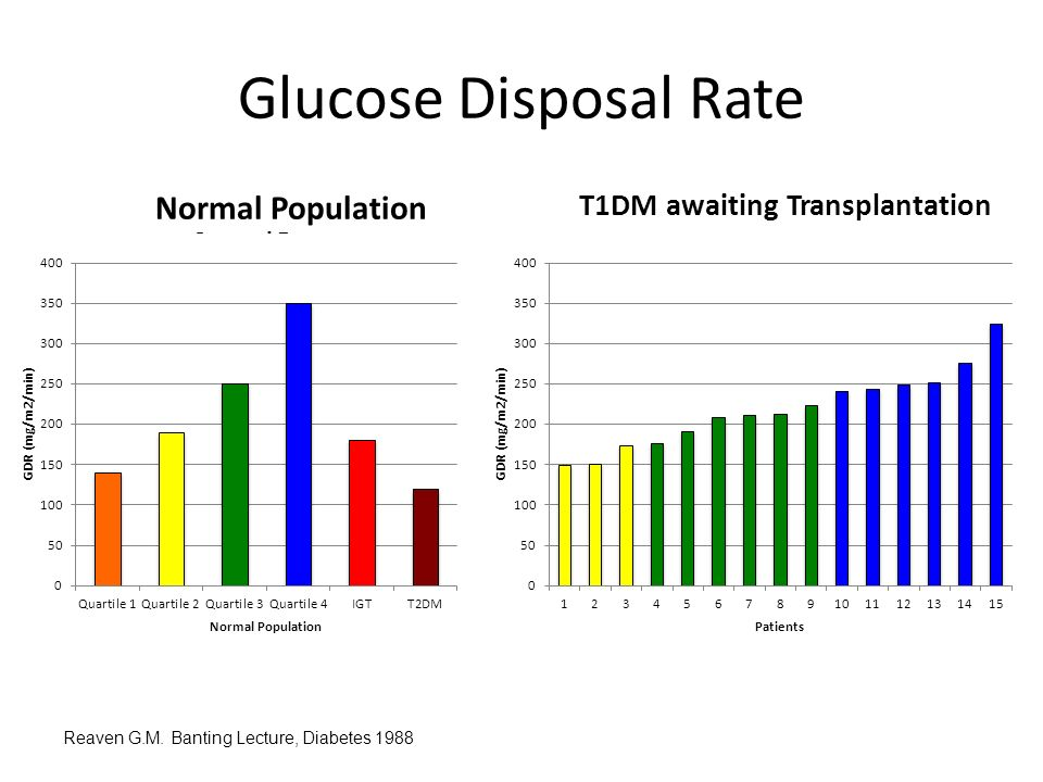 Glucose Disposal Rate Reaven G.M.