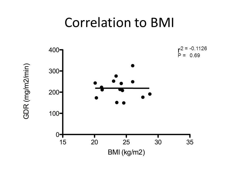 Correlation to BMI r 2 = -0.1126 P = 0.69