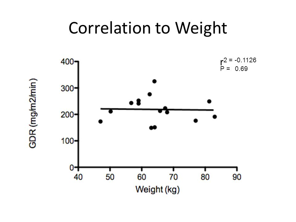 Correlation to Weight r 2 = -0.1126 P = 0.69