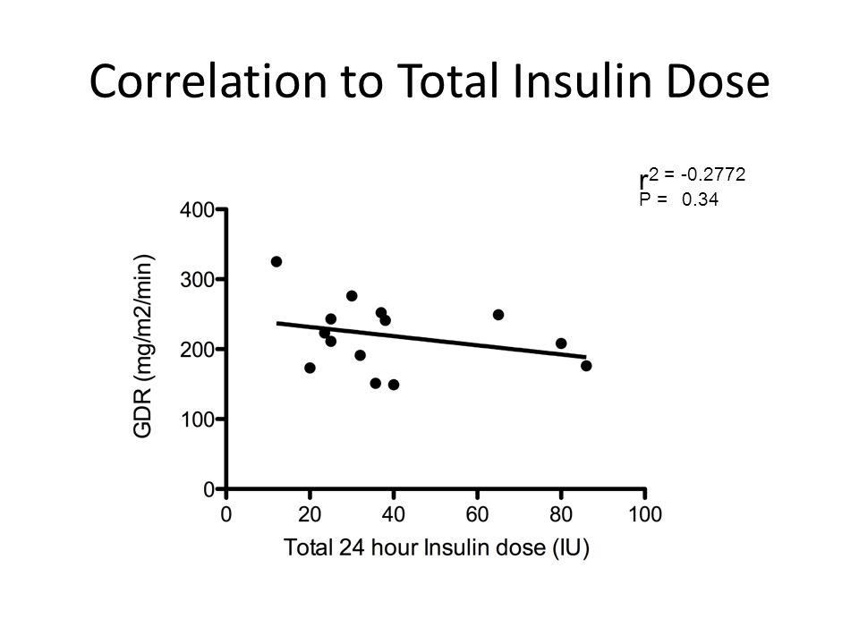 Correlation to Total Insulin Dose r 2 = -0.2772 P = 0.34