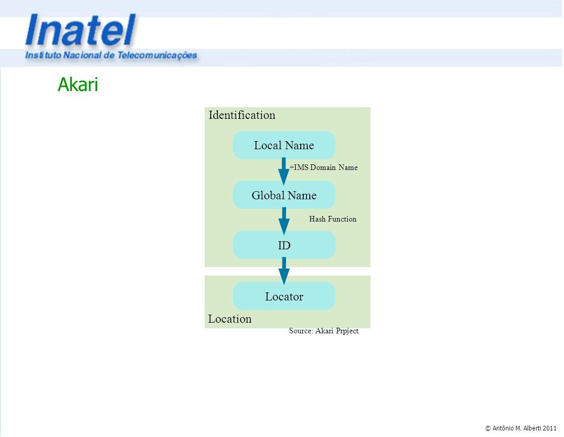© Antônio M. Alberti 2011 Akari Local Name Global Name ID Locator Hash Function +IMS Domain Name Identification Location Source: Akari Prpject