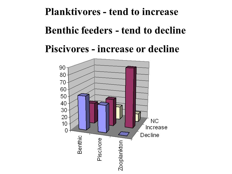 Planktivores - tend to increase Benthic feeders - tend to decline Piscivores - increase or decline