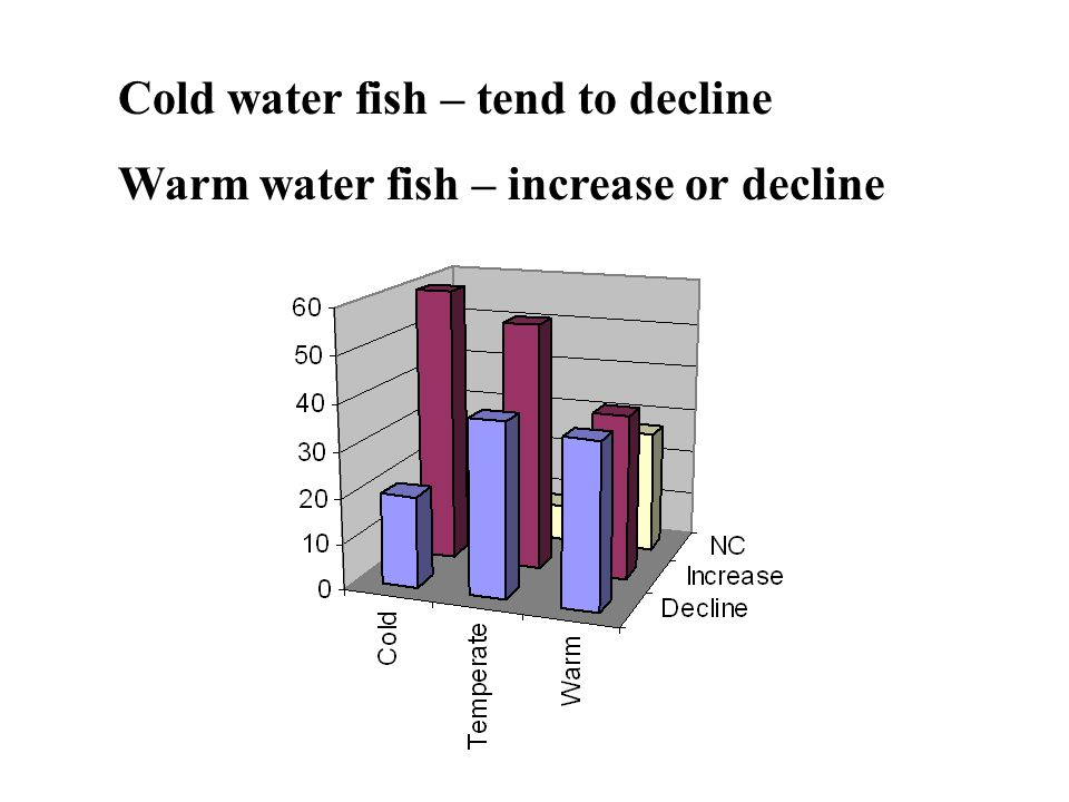 Cold water fish – tend to decline Warm water fish – increase or decline