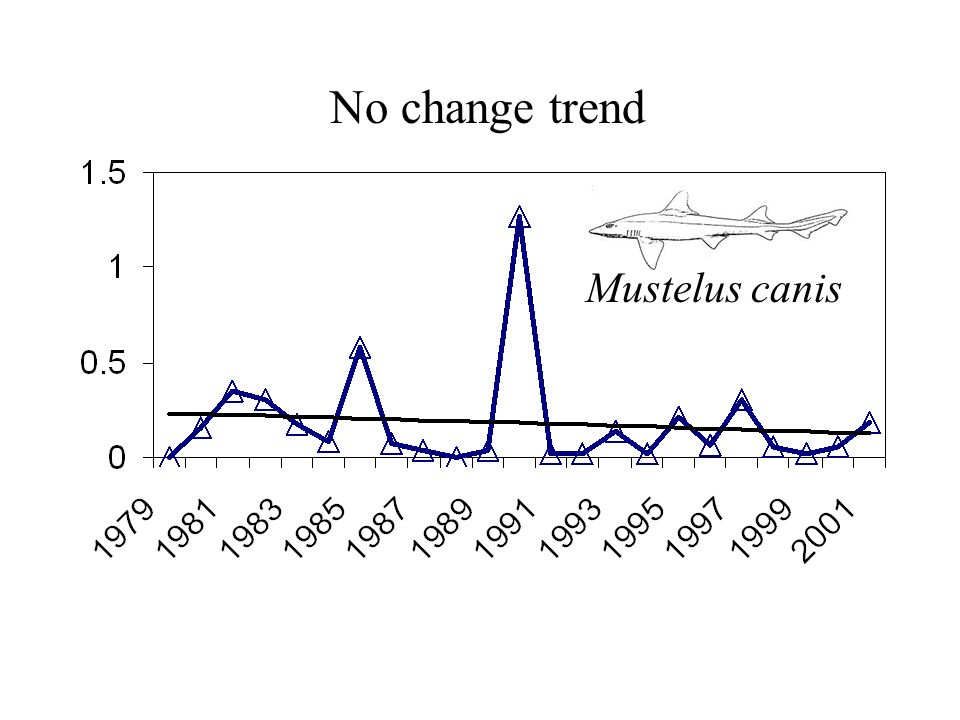 No change trend Mustelus canis