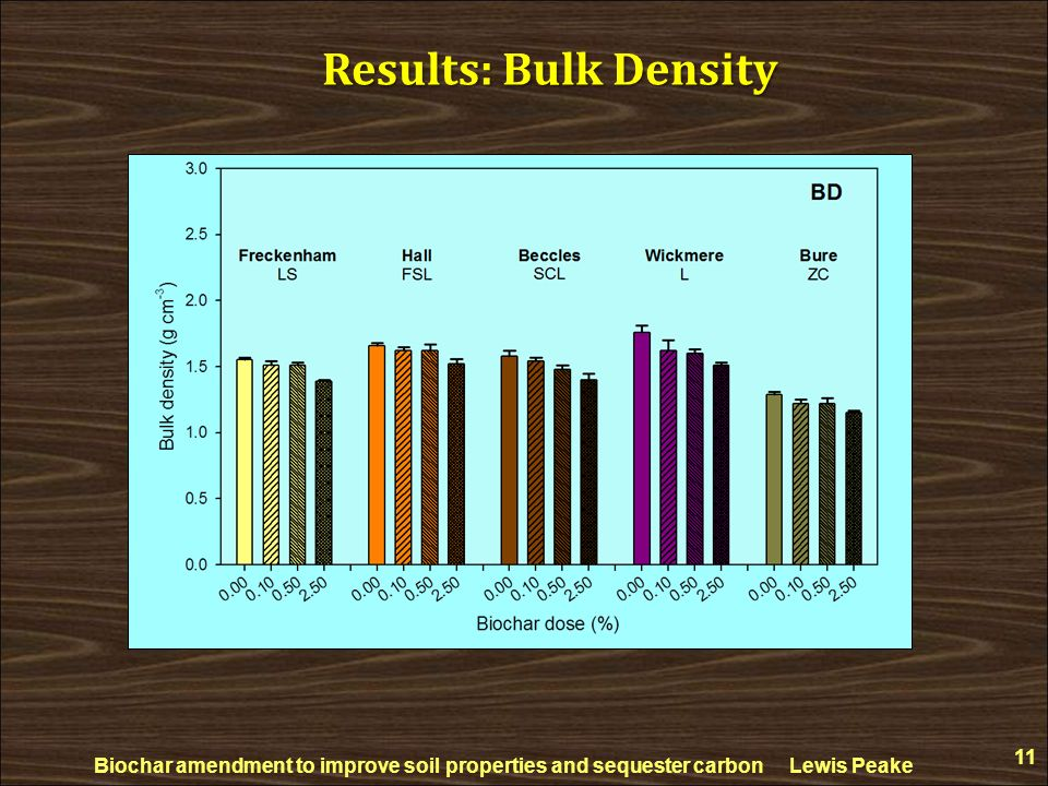 Biochar amendment to improve soil properties and sequester carbon Lewis Peake 11 Results: Bulk Density