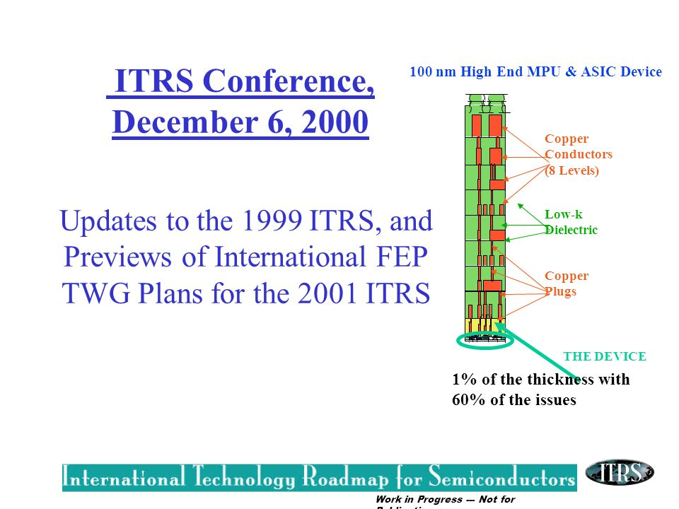 Work in Progress --- Not for Publication ITRS Conference, December 6, 2000 THE DEVICE Copper Conductors (8 Levels) Low-k Dielectric Copper Plugs 1% of